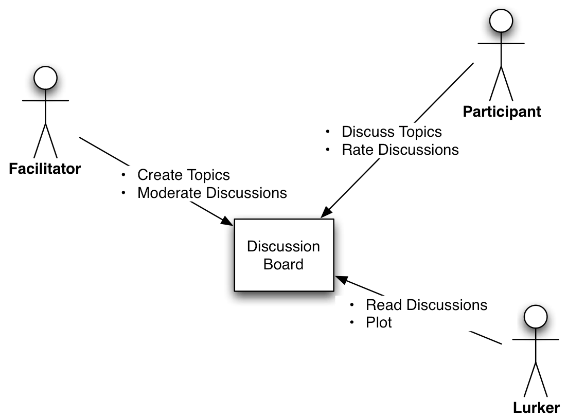 hight resolution of the diagram
