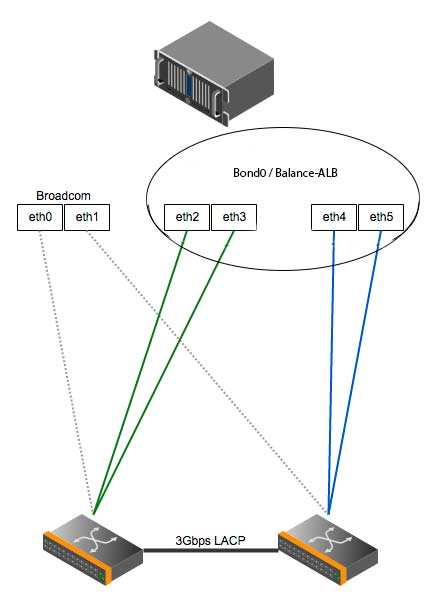 Proxmox 4Gbit/s HA Networking with two Dual-Port NICs and