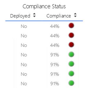 SCCM 2012 Software Updates Catalog Report