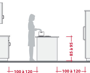 comment monter une cuisine équipée