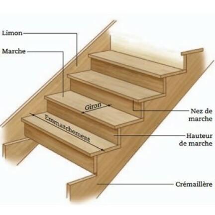 Comparatif Et Guide D Achat Pour Des Escaliers En Kit