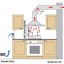 hotte de cuisine sans évacuation extérieure