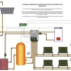 Central Heating Wiring Diagram Gravity Hot Water Led Bar Systemzone Picture
