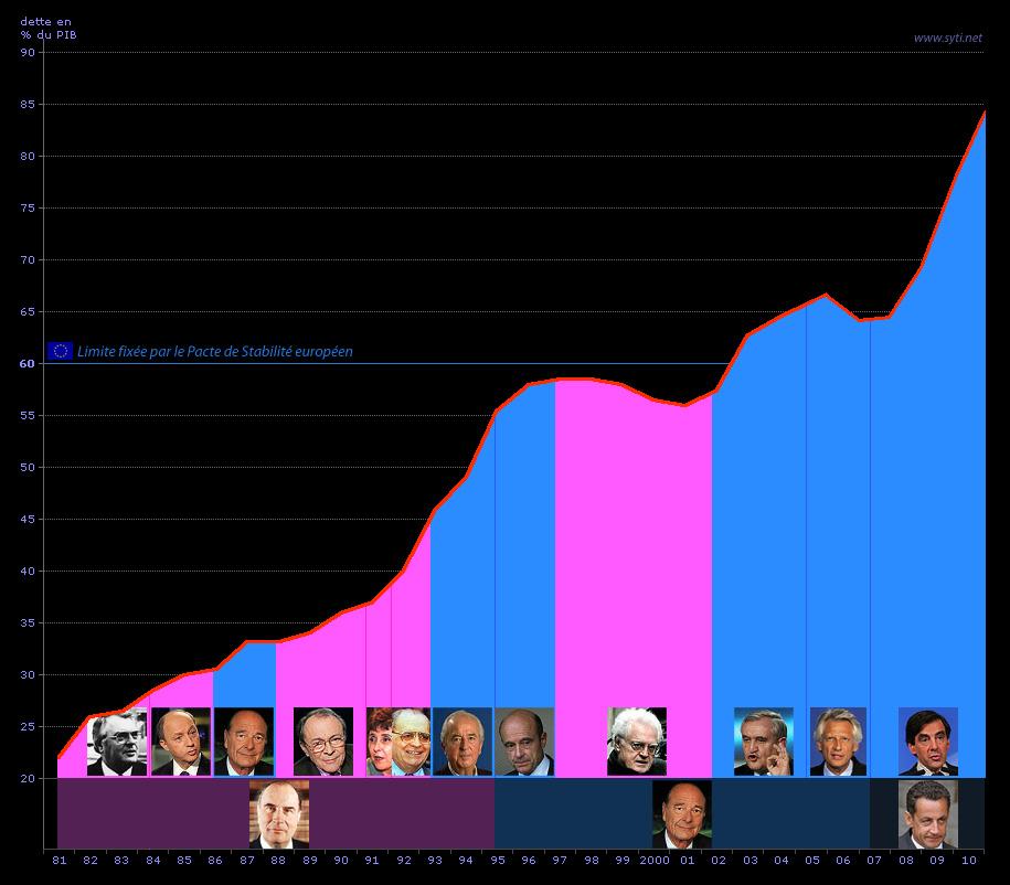 Résultats de recherche d'images pour «evolution dette france fillon hollande»