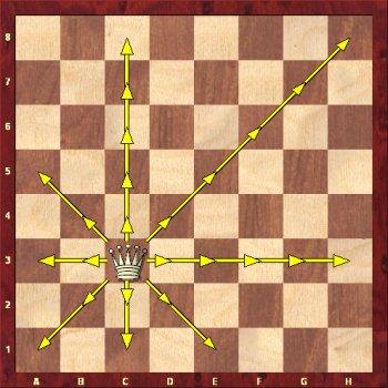 Jak porusza się po szachownicy hetman