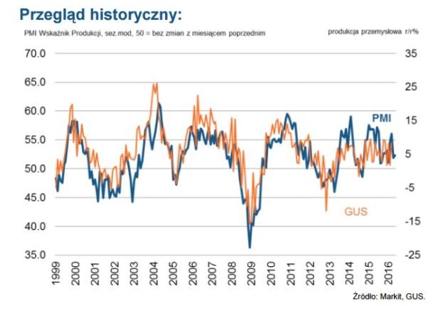 przegląd historyczny polskii przemysł maj