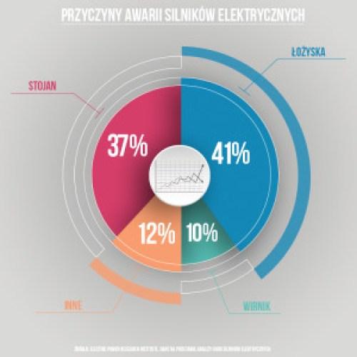 Przyczyny awarii silników elektrycznych_dane EPRI