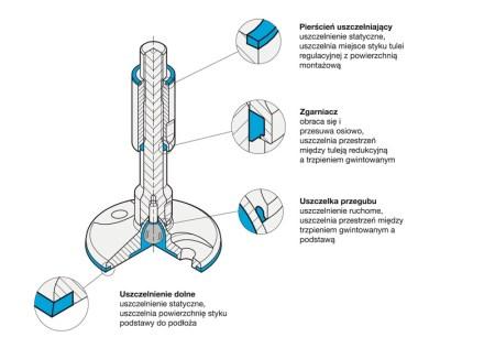 Rys. 3. Konstrukcja stopy higienicznej GN 20 przedstawiająca sposób instalacji uszczelnieństatycznych i dynamicznych.