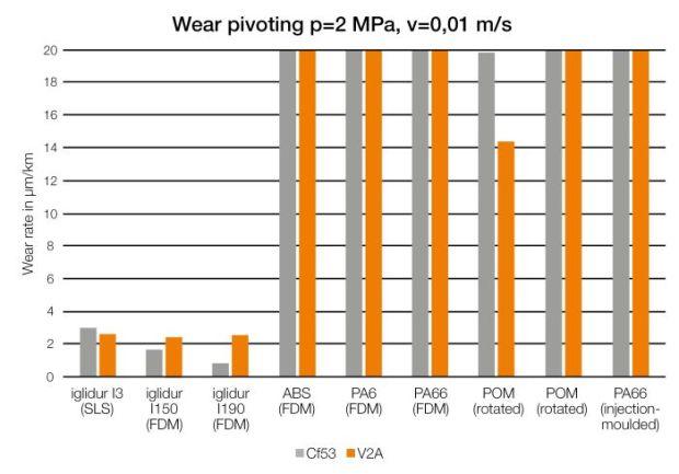 Wydrukowane łożysko ślizgowe z iglidur I190 zostało porównane w teście z łożyskami z ABS i poliamidu, wykonanymi za pośrednictwem produkcji addytywnej oraz z toczonymi i formowanymi wtryskowo łożyskami z POM oraz nylonu. Wyniki pokazały, że wydrukowane łożysko igus miało do 50 razy większą odporność na ścieranie niż łożyska wykonane ze standardowych tworzyw sztucznych. (Źródło: igus)