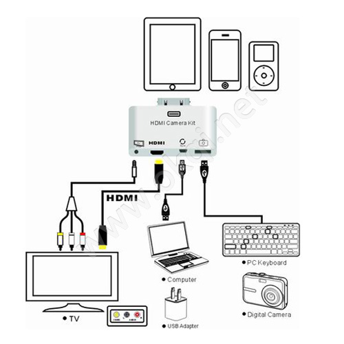 Apple iPad HDMI Camera connection Kit 4 in 1