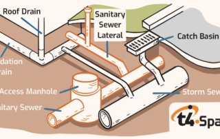Sanitary Sewers and Storm Sewers - How They Work