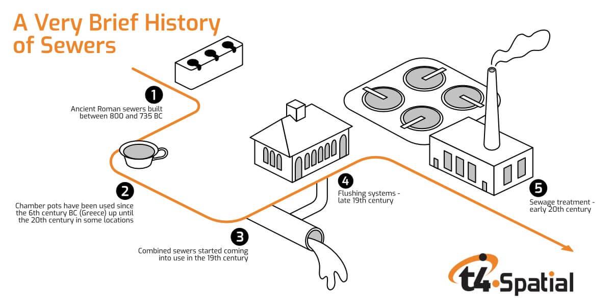 Timeline evolution of sewer systems