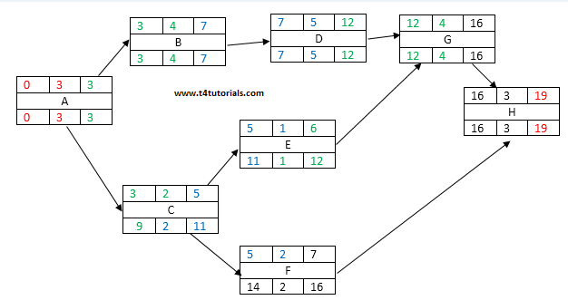 Forward And Backward Pass In Network Diagram? Software Project