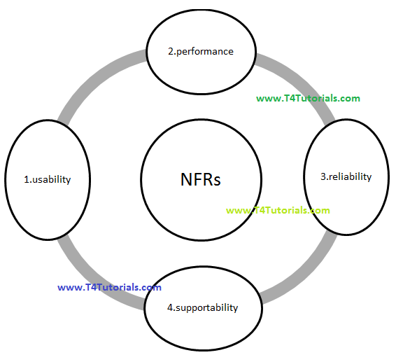 Non-functional requirements(NFRs), Software Engineering SE