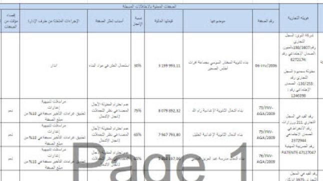 وزارة التربية الوطنية تنشر لائحة المقاولات المقترح إقصاؤها من الصفقات العمومية
