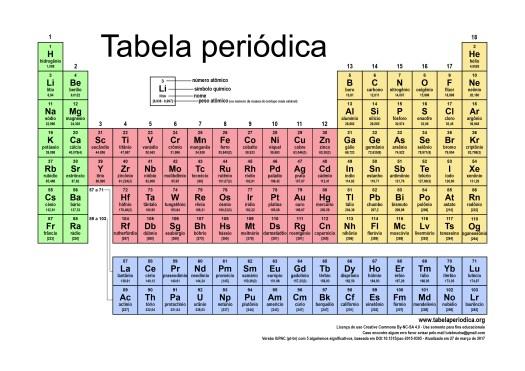 Tabla periodica 2017 iupac pdf periodic diagrams science tabela peridica atualizada verso 2017 para impresso urtaz Gallery
