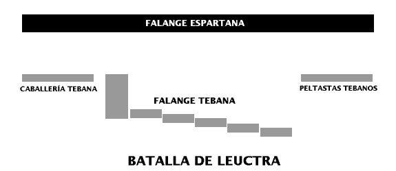 Batalla de Leuctra