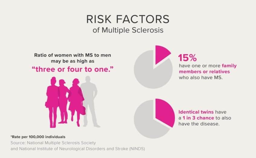 Multiple Sclerosis Risk Factors - tabib.pk