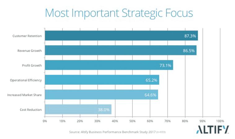 most-important-strategic-focus-550x326