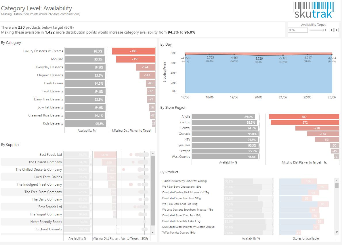 Top 10 Retail Dashboards For Better Performance