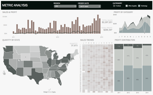 Executive Tableau Dashboard Modern - Simply Elegant Dashboards
