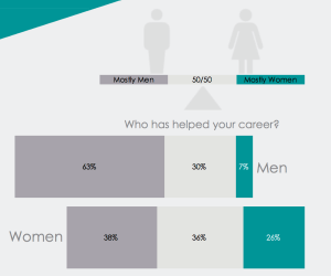 Men and women mentorship gap
