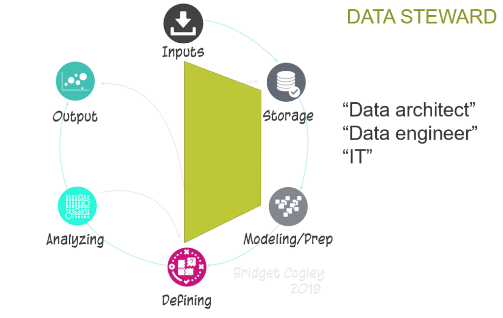 Data Steward Roles