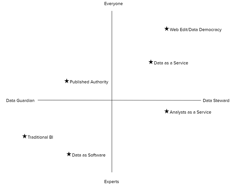 COE Data Guardian/Data Steward Matrix