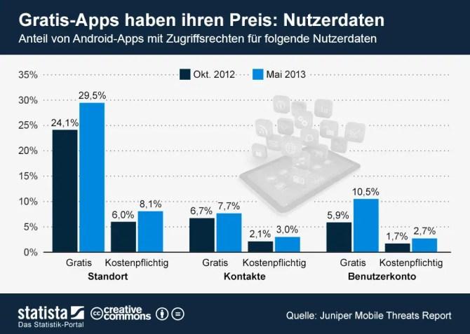 Gratis Apps greifen auf Nutzerdaten zu