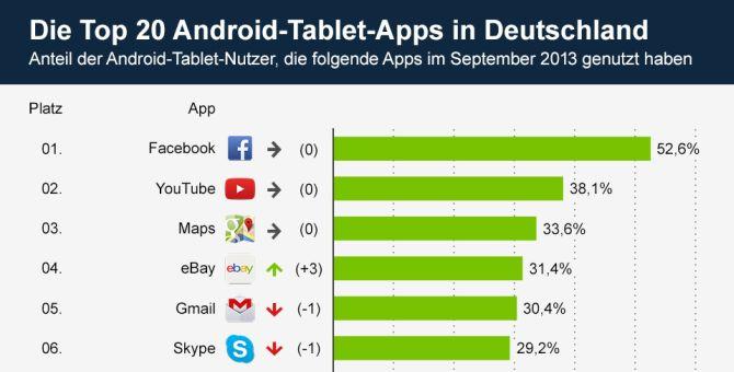 Wichtige Apps FГјr Tablet