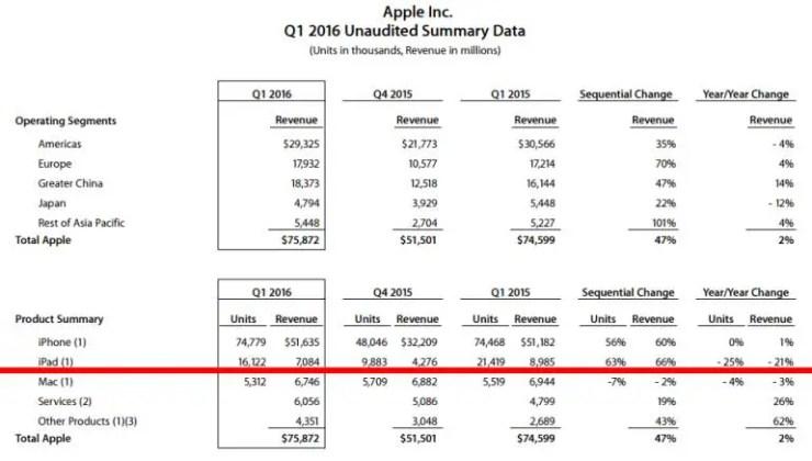 iPad Verkaufszahlen