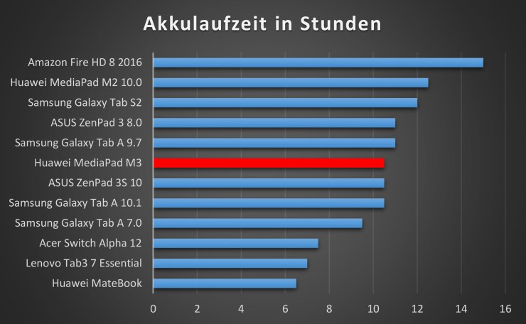 Huawei MediaPad M3 Akkulaufzeit