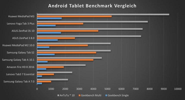 Lenovo Yoga Tab 3 Plus Benchmarks