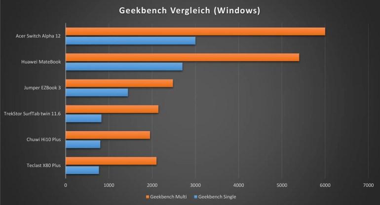 Jumper EZBook 3 Benchmark