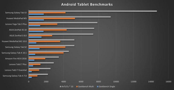 Samsung Galaxy Tab S3 Benchmarks