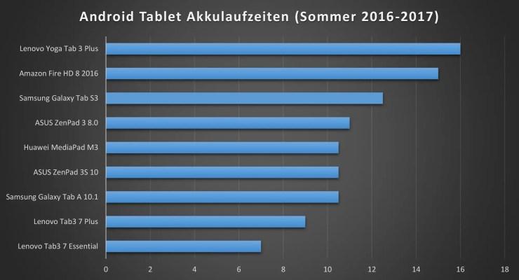 Android Tablet Akku Vergleich