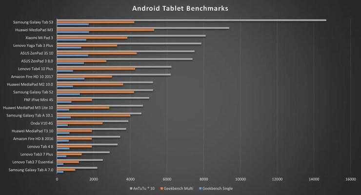 Huawei MediaPad T3 10 Benchmarks