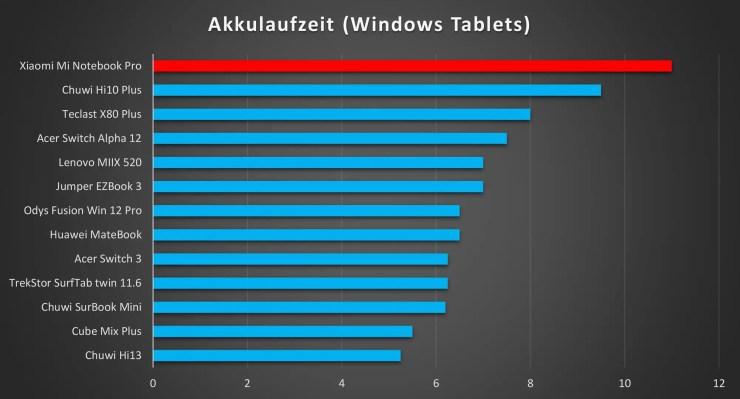 Xiaomi Mi Notebook Pro Akkulaufzeit