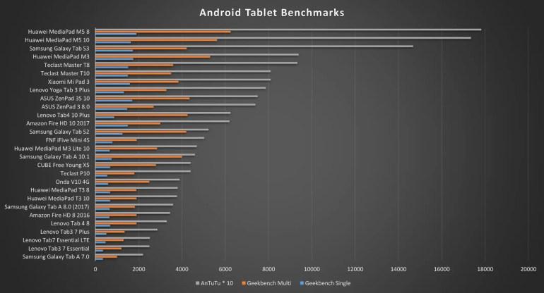 Lenovo Tab7 Essential Benchmarks