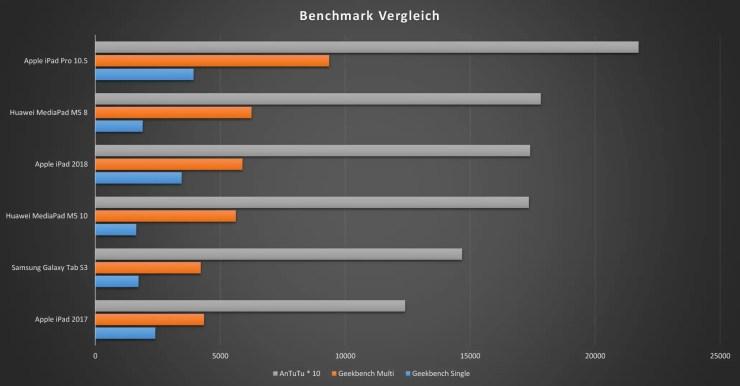 iPad 2018 Benchmarks