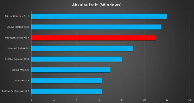 Microsoft Surface Pro 7 Akku