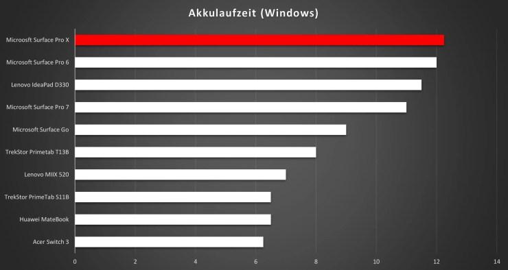 Microsoft Surface Pro X Akkulaufzeit