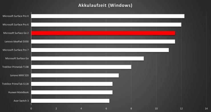Microsoft Surface Go 2 Akkulaufzeit