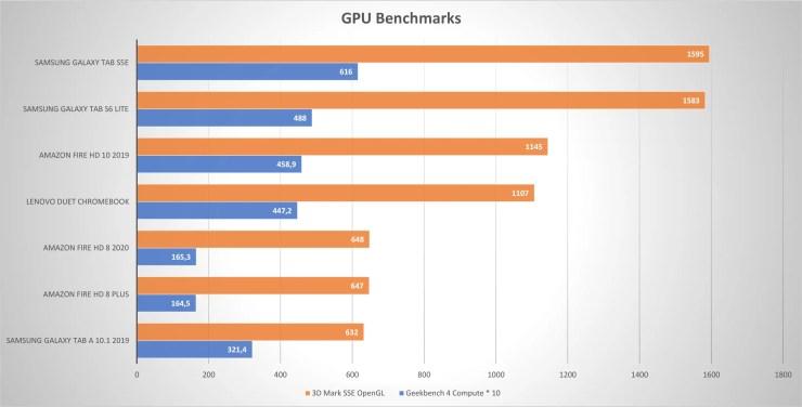 Lenovo Duet Chromebook GPU Benchmarks