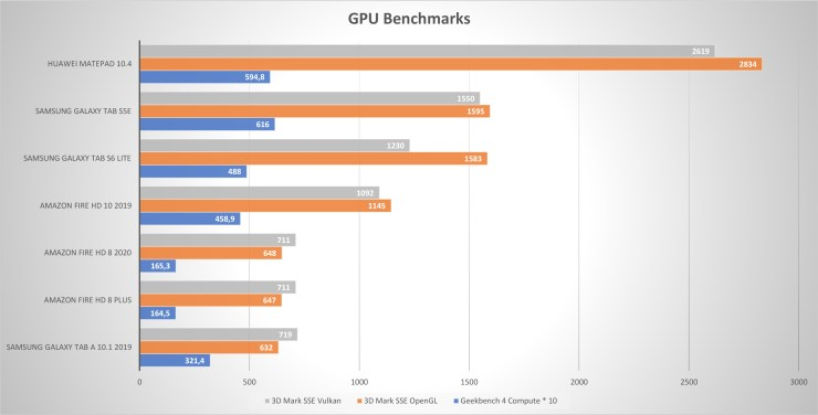 Amazon Fire HD 8 Plus GPU Benchmarks