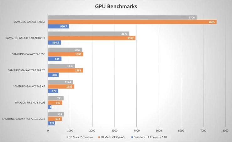 Samsung Galaxy Tab Active 3 GPU Benchmarks
