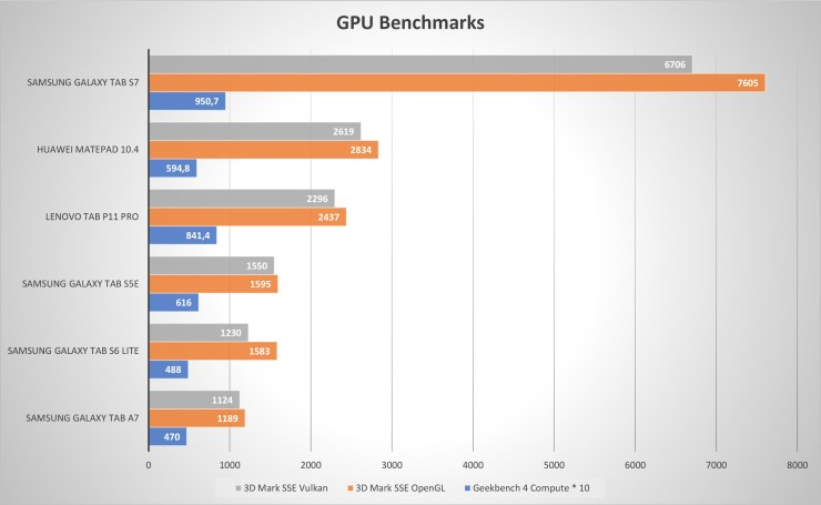 Lenovo Tab P11 Pro GPU Benchmarks