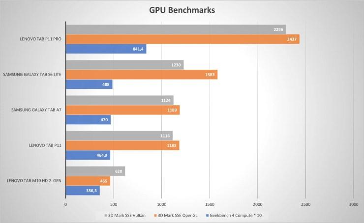 Lenovo Tab P11 GPU Benchmarks