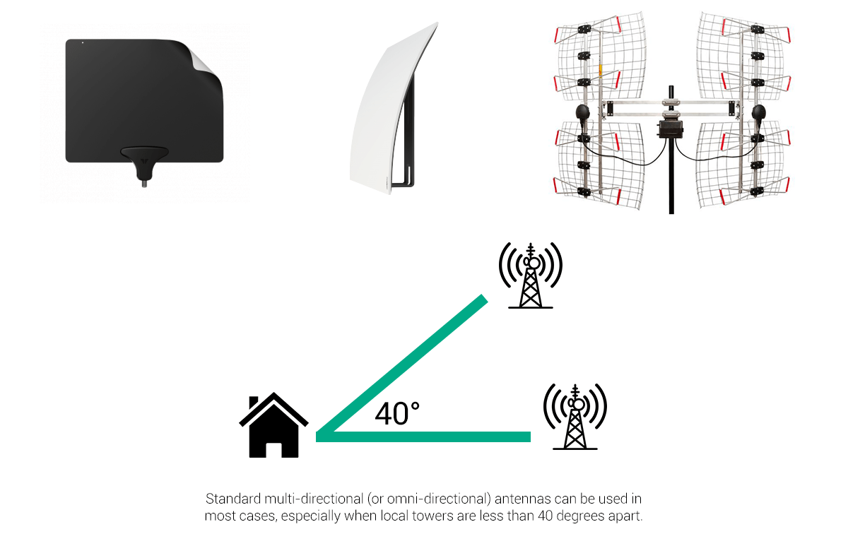 hight resolution of 40 degrees broadcast towers antenna