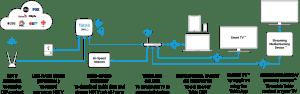 Tablo DUAL 64GB OTA DVR | Over The Air (OTA) DVR | Tablo